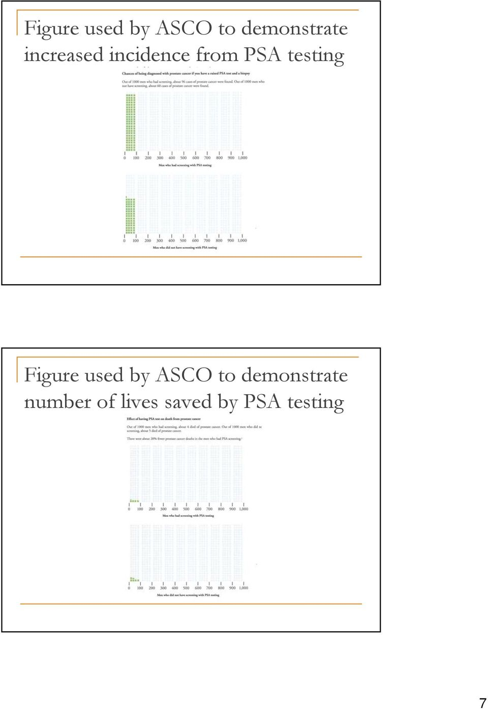 number of lives saved by PSA testing