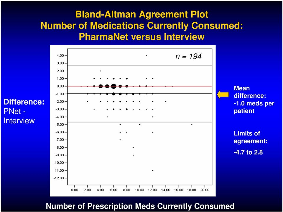 PharmaNet versus Interview n = 194 Difference: PNet -