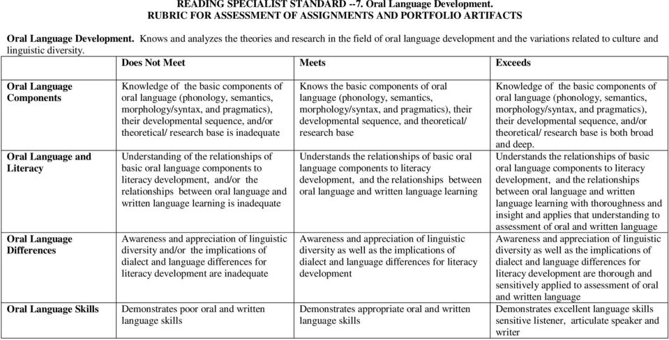 Oral Language Components Oral Language and Literacy Oral Language Differences Oral Language Skills Knowledge of the basic components of oral language (phonology, semantics, morphology/syntax, and
