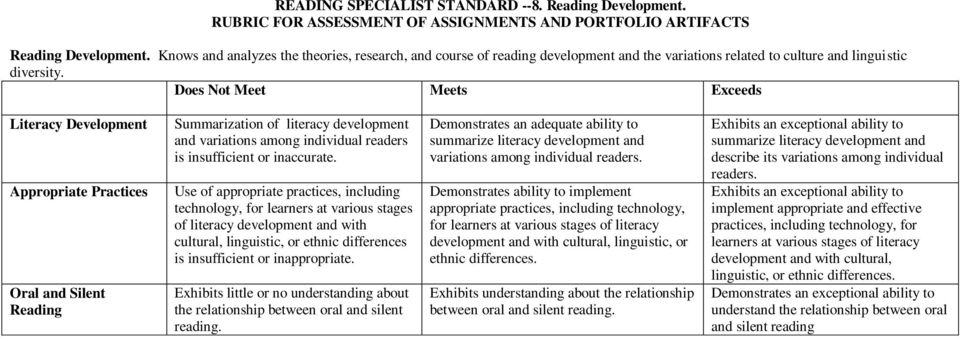 Use of appropriate practices, including technology, for learners at various stages of literacy development and with cultural, linguistic, or ethnic differences is insufficient or inappropriate.