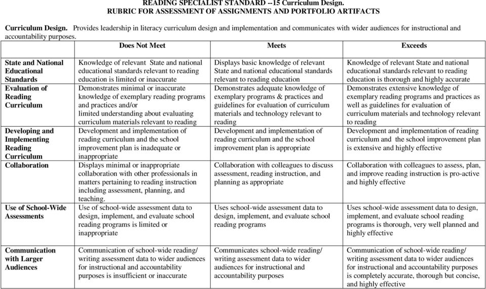 State and National Educational Standards Evaluation of Reading Curriculum Developing and Implementing Reading Curriculum Collaboration Use of School-Wide Assessments Knowledge of relevant State and