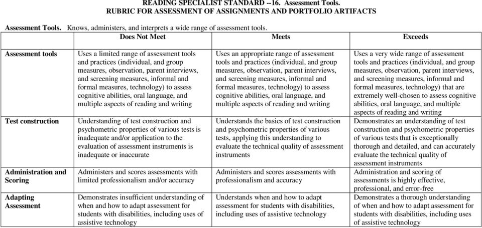 interviews, and screening measures, informal and formal measures, technology) to assess cognitive abilities, oral language, and multiple aspects of reading and writing Understanding of test