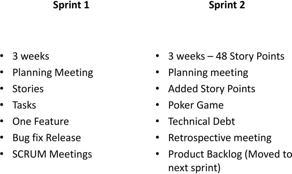 Points Planning meeting Added Story Points Poker Game