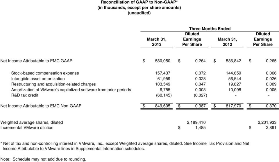 026 Restructuring and acquisition-related charges 103,549 0.047 19,827 0.009 Amortization of VMware's capitalized software from prior periods 6,755 0.003 10,098 0.005 R&D tax credit (60,145) (0.