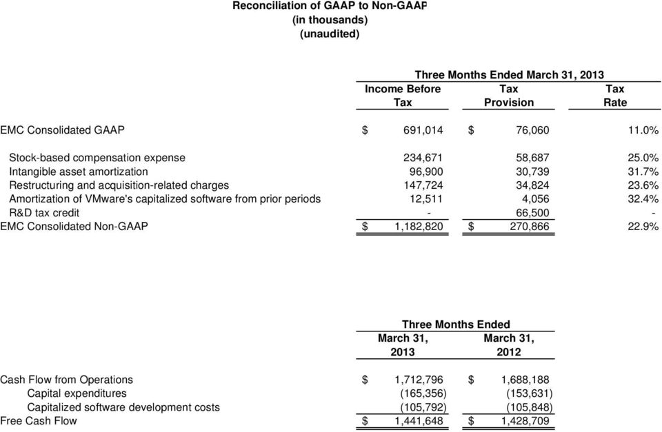 6% Amortization of VMware's capitalized software from prior periods 12,511 4,056 32.4% R&D tax credit - 66,500 - EMC Consolidated Non-GAAP $ 1,182,820 $ 270,866 22.