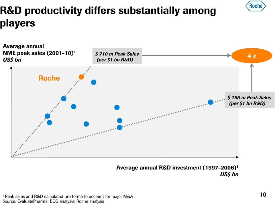 $1 bn R&D) Average annual R&D investment (1997-2006) 1 US$ bn 1 Peak sales and R&D