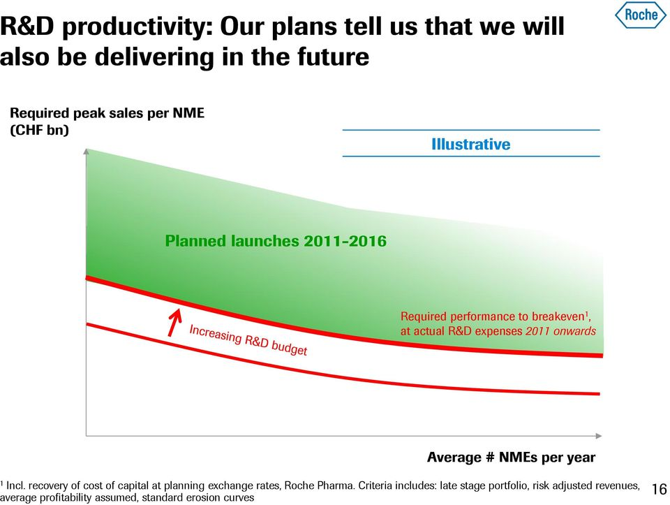 onwards Average # NMEs per year 1 Incl. recovery of cost of capital at planning exchange rates, Roche Pharma.