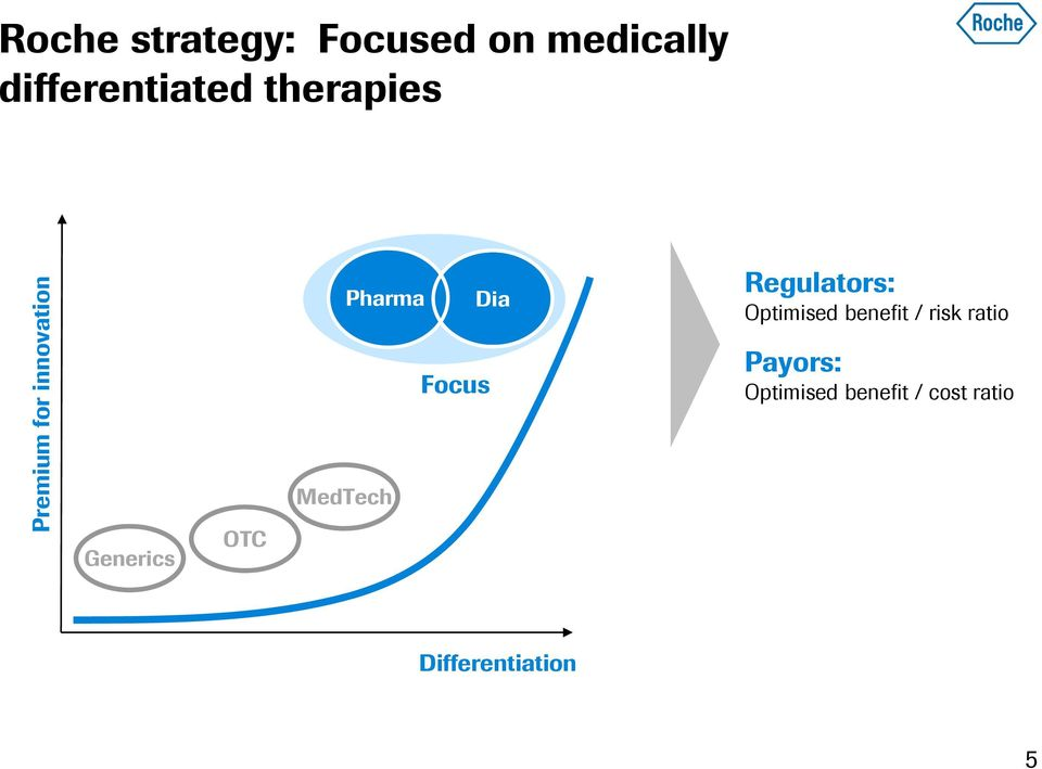 Dia MedTech Focus Regulators: Optimised benefit / risk