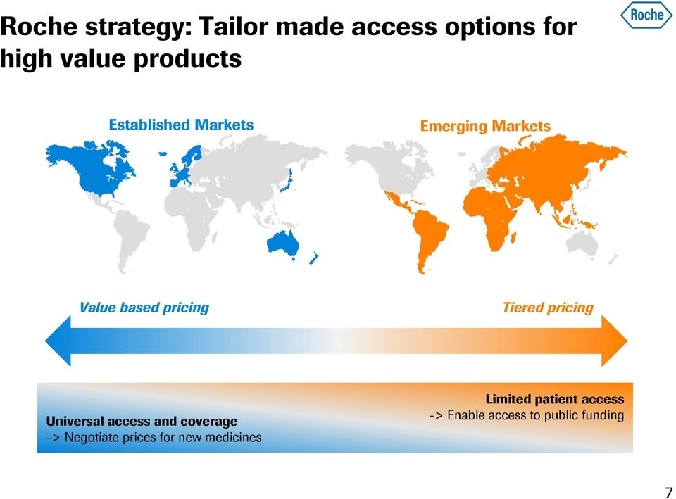 pricing Universal access and coverage -> Negotiate prices for new