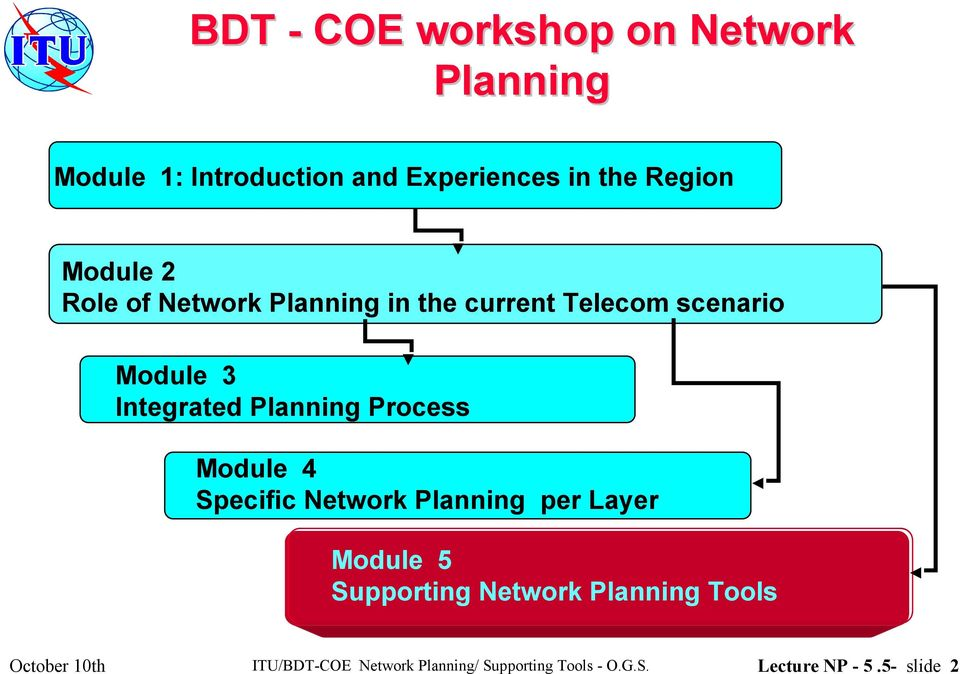 Process Module 4 Specific Network Planning per Layer Module 5 Supporting Network Planning