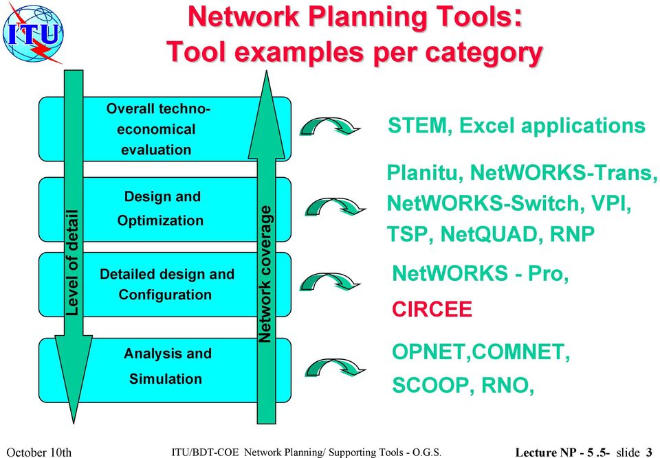 applications Planitu, NetWORKS-Trans, NetWORKS-Switch, VPI, TSP, NetQUAD, RNP NetWORKS - Pro, CIRCEE