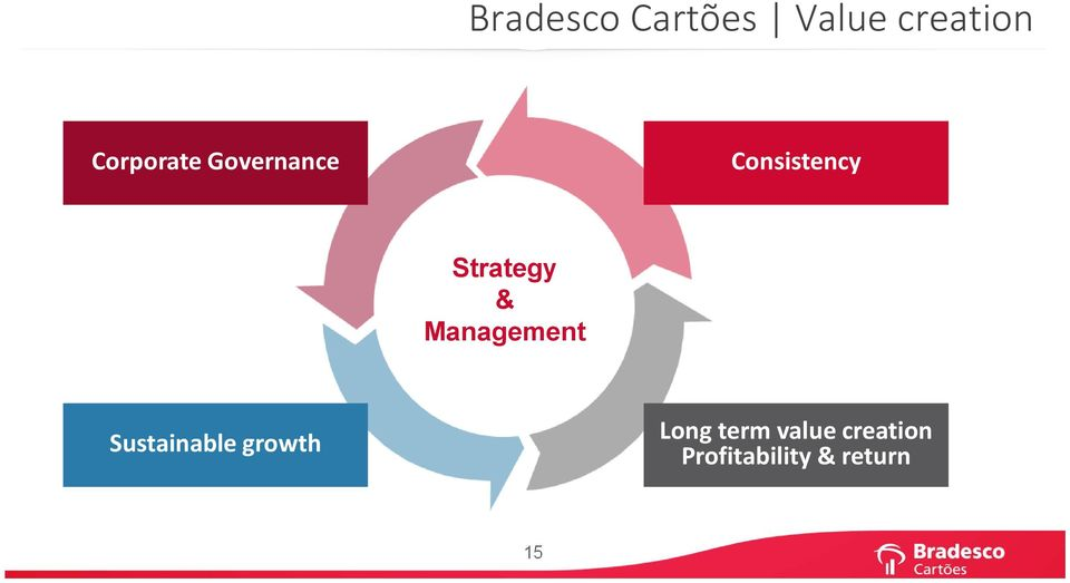 Strategy & Management Sustainable