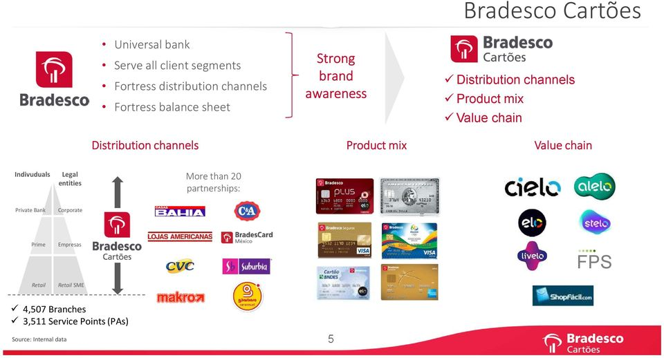 Product mix Value chain Value chain Indivuduals Legal entities More than 20 partnerships: