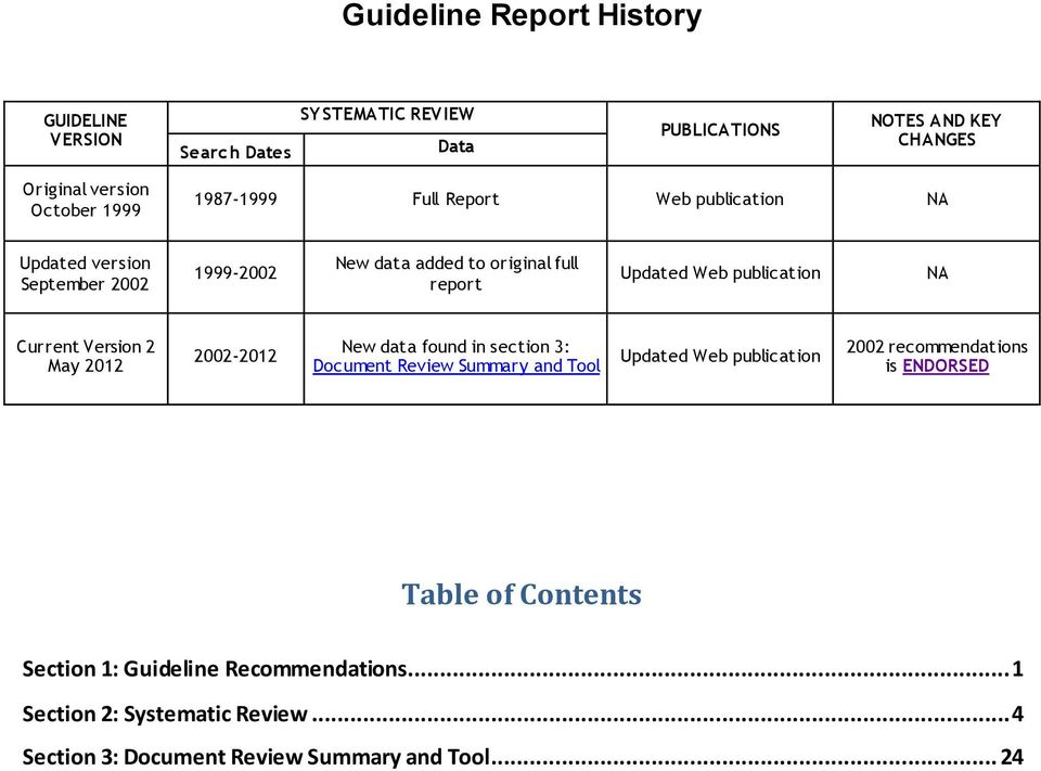 Current Version 2 May 2012 2002-2012 New data found in section 3: Document Review Summary and Tool Updated Web publication 2002 recommendations is