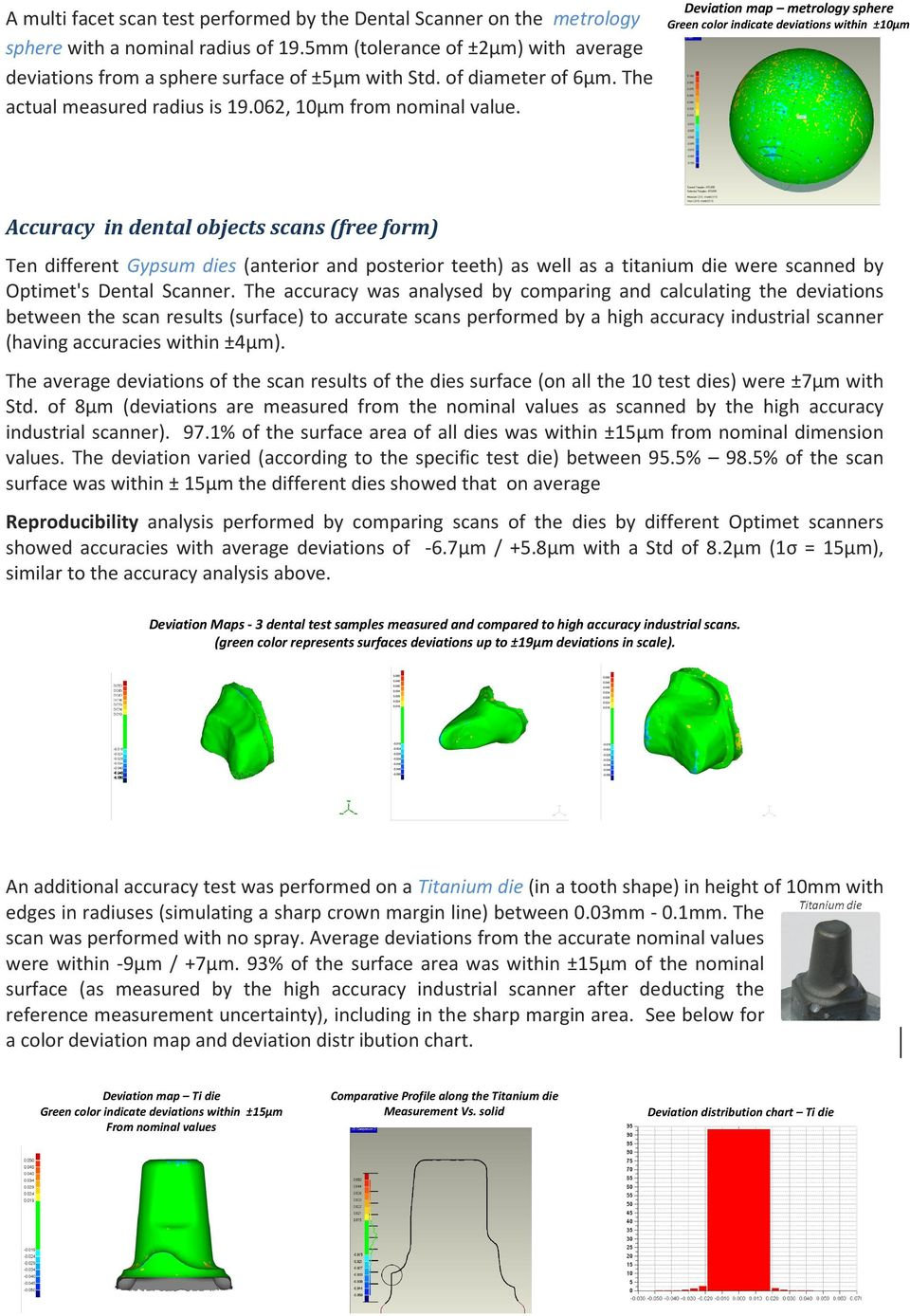 Deviation map metrology sphere Green color indicate deviations within ±10µm Accuracy in dental objects scans (free form) Ten different Gypsum dies (anterior and posterior teeth) as well as a titanium