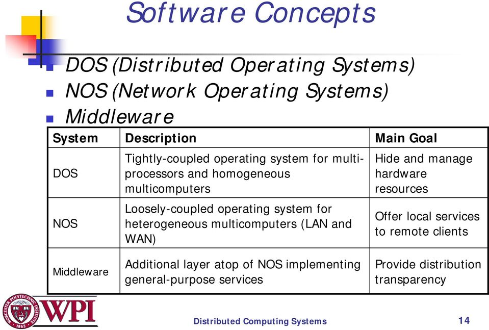 Loosely-coupled operating system for heterogeneous multicomputers (LAN and WAN) Main Goal Hide and manage hardware resources