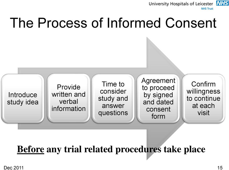 to proceed by signed and dated consent form Confirm willingness to