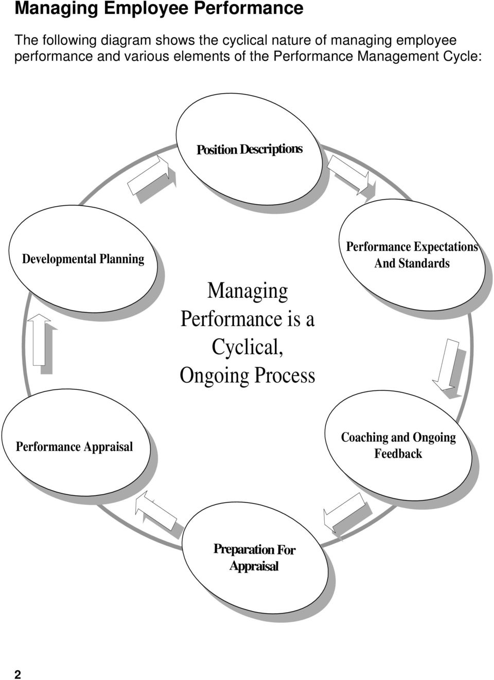 Descriptions Developmental Planning Managing Performance is a Cyclical, Ongoing Process