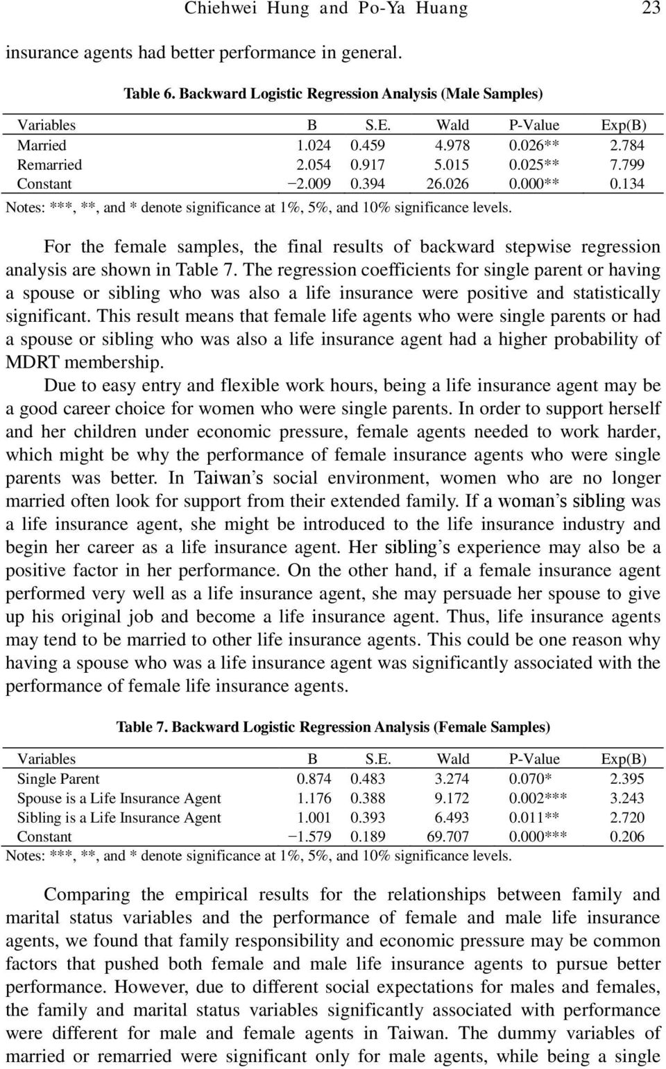 For the female samples, the final results of backward stepwise regression analysis are shown in Table 7.