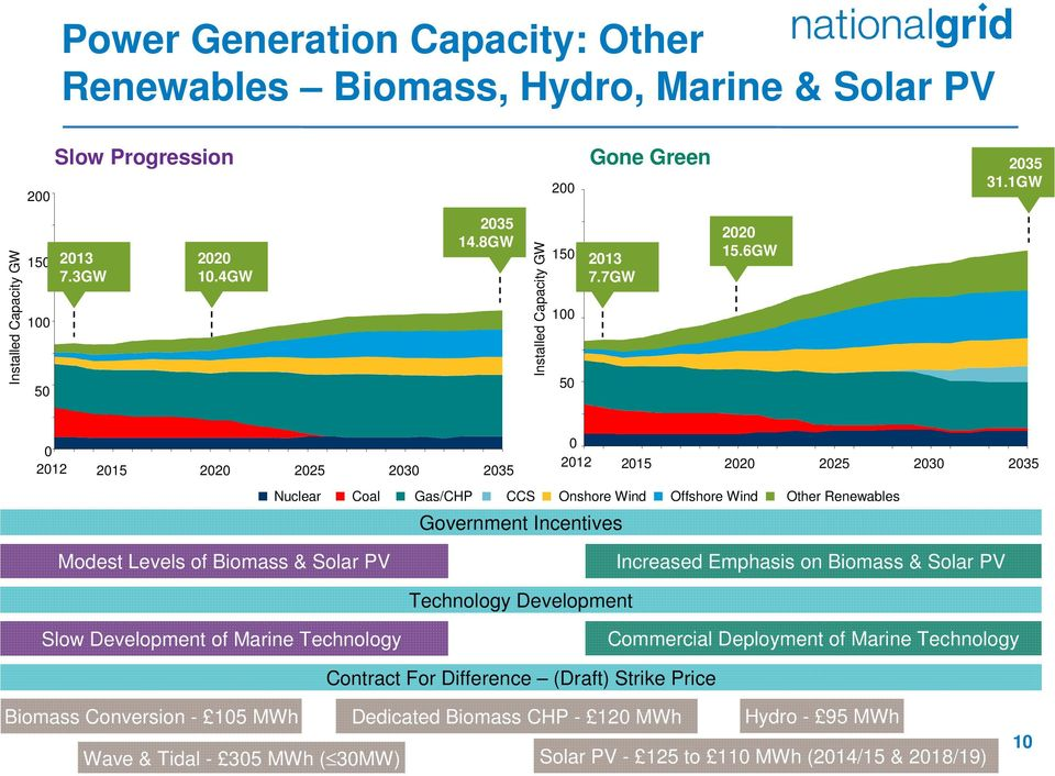 Solar PV Increased Emphasis on Biomass & Solar PV Technology Development Slow Development of Marine Technology Commercial Deployment of Marine Technology Contract