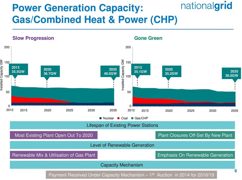 GW 212 215 22 225 23 235 212 215 22 225 23 235 Nuclear Coal Gas/CHP Lifespan of Existing Power Stations Most Existing Plant