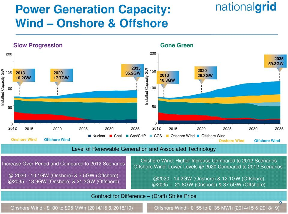 Technology Increase Over Period and Compared to 212 Scenarios @ 22-1.1GW (Onshore) & 7.5GW (Offshore) @235-13.9GW (Onshore) & 21.
