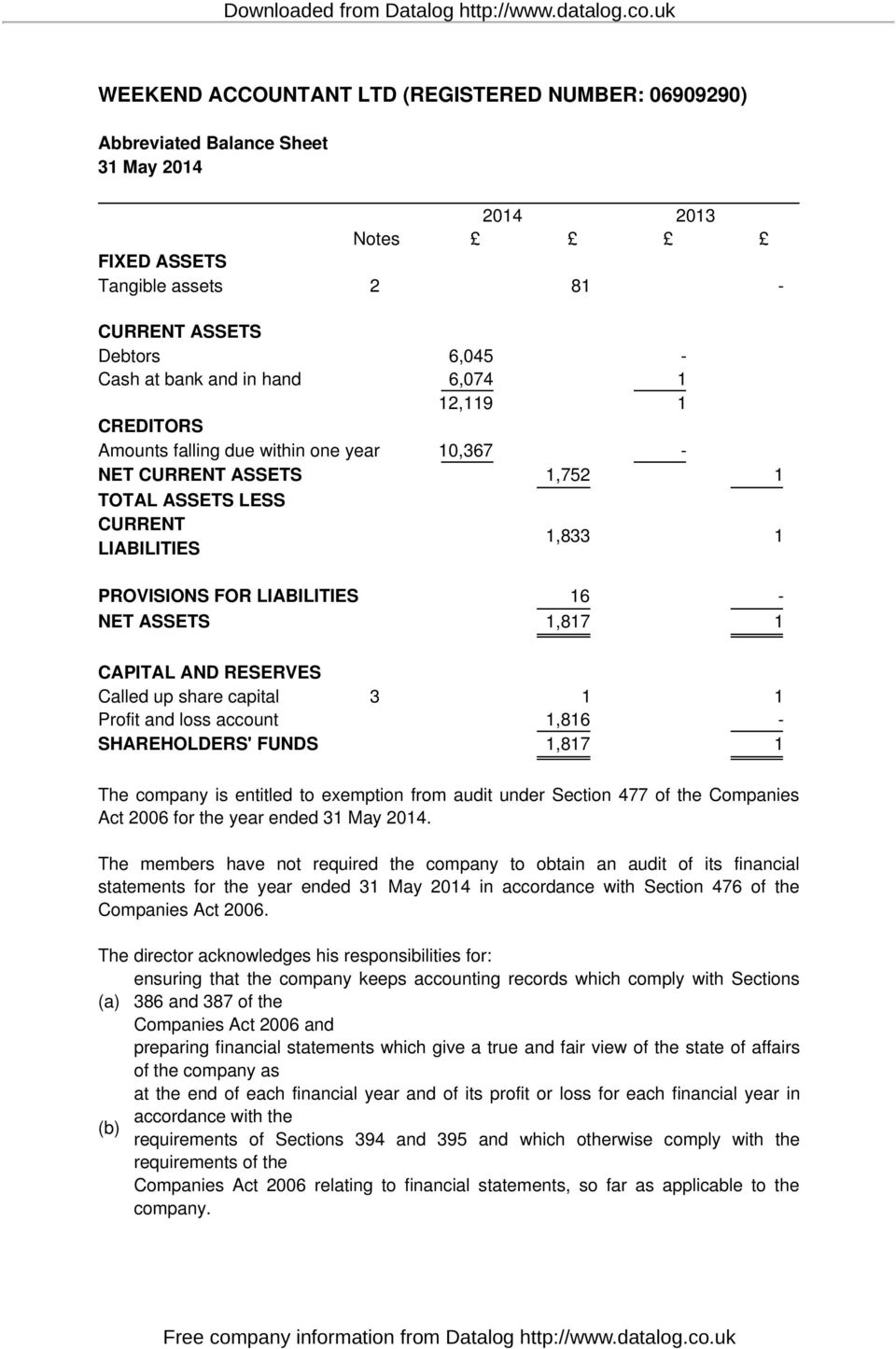 CAPITAL AND RESERVES Called up share capital 3 1 1 Profit and loss account 1,816 - SHAREHOLDERS' FUNDS 1,817 1 The company is entitled to exemption from audit under Section 477 of the Companies Act