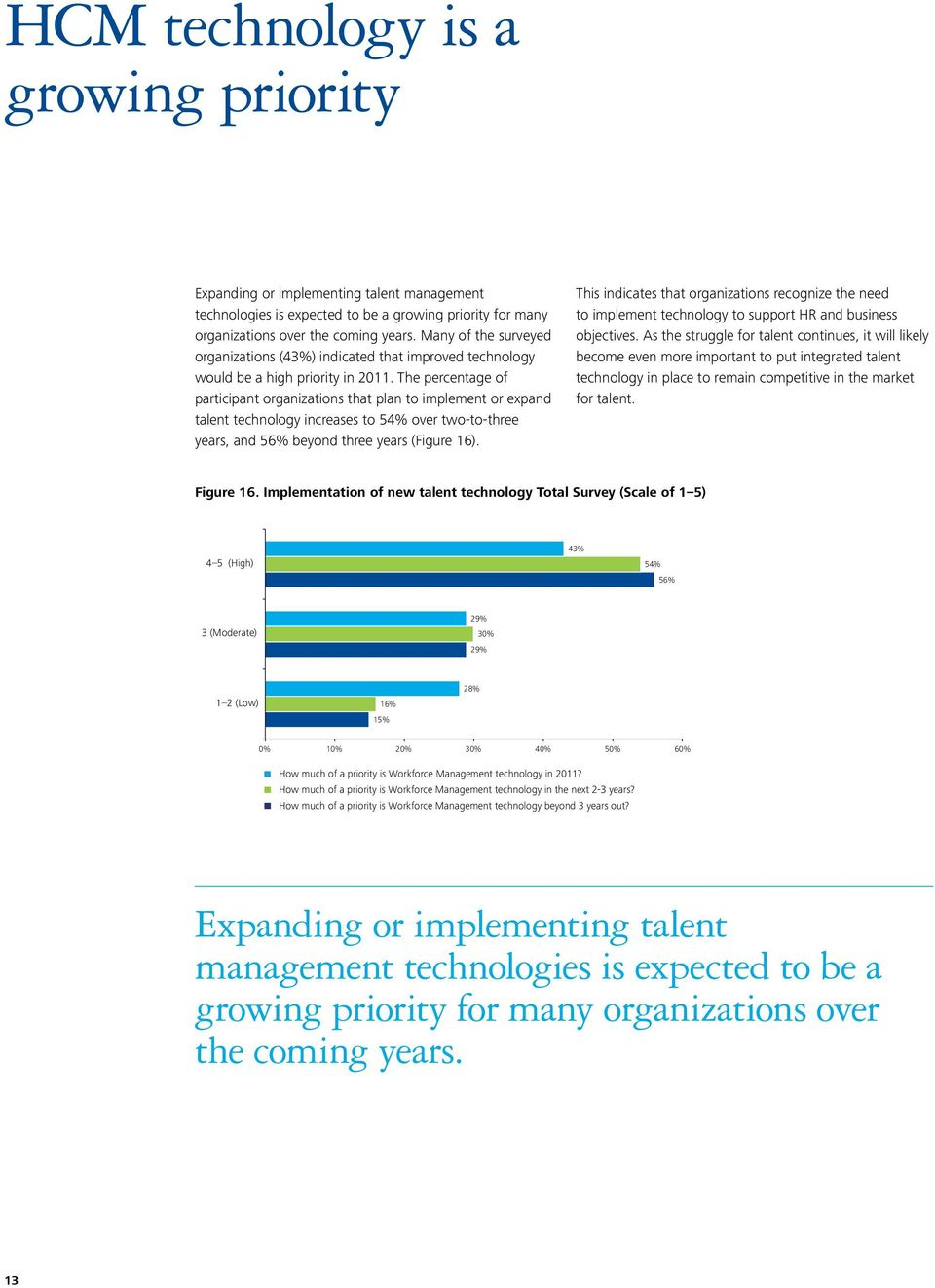 The percentage of participant organizations that plan to implement or expand talent technology increases to 54% over two-to-three years, and 56% beyond three years (Figure 16).