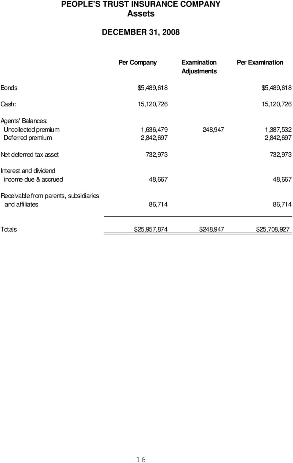 Deferred premium 2,842,697 2,842,697 Net deferred tax asset 732,973 732,973 Interest and dividend income due & accrued