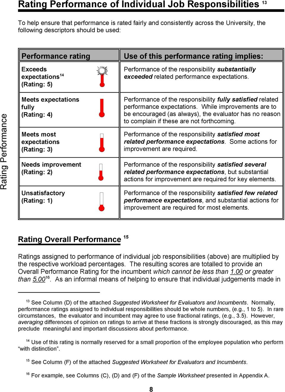 Use of this performance rating implies: Performance of the responsibility substantially exceeded related performance expectations.