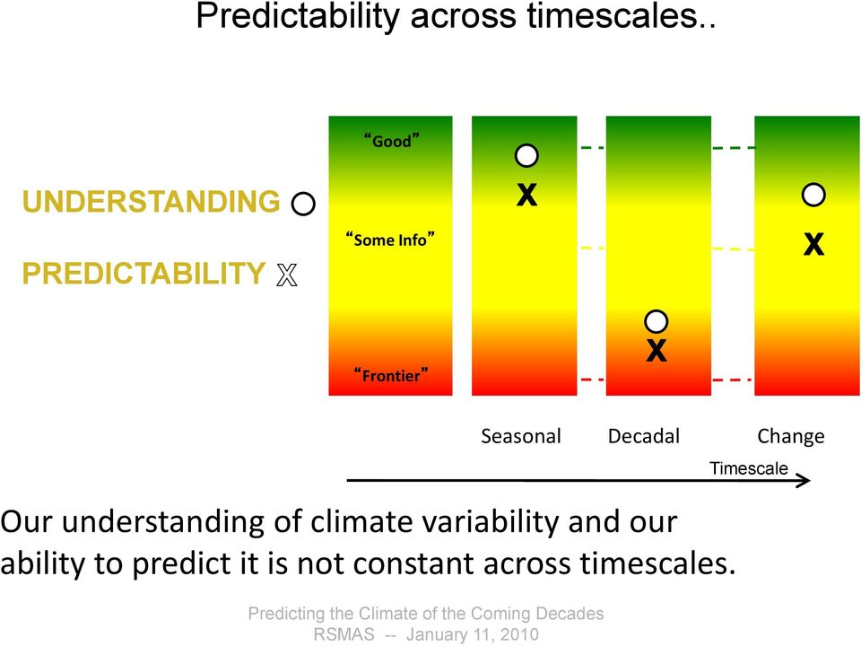 -Interannual Seasonal Decadal Change Timescale Our understanding of climate variability