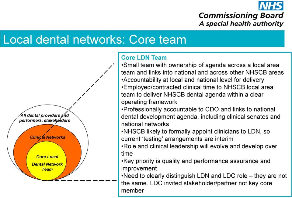 dental agenda within a clear operating framework Professionally accountable to CDO and links to national dental development agenda, including clinical senates and national networks NHSCB likely to