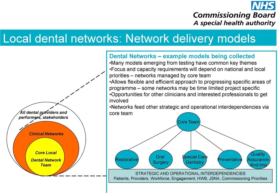 some networks may be time limited project specific Opportunities for other clinicians and interested professionals to get involved Networks feed other strategic and operational interdependencies via