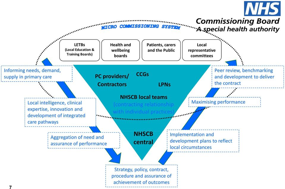 development of integrated care pathways NHSCB local teams (contracting relationship with individual practices) Maximising performance Aggregation of need and assurance of