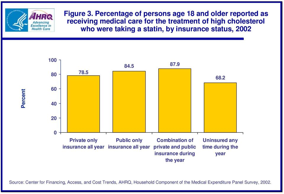 taking a statin, by insurance status, 2002 100 80 78.5 84.5 87.9 68.