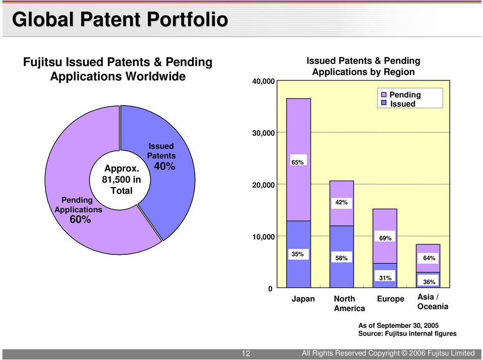 81,500 in Total Pending Applications 60% Issued Patents 40% 20,000 65% 42% 10,000 69% 35% 58% 64% 0 Japan