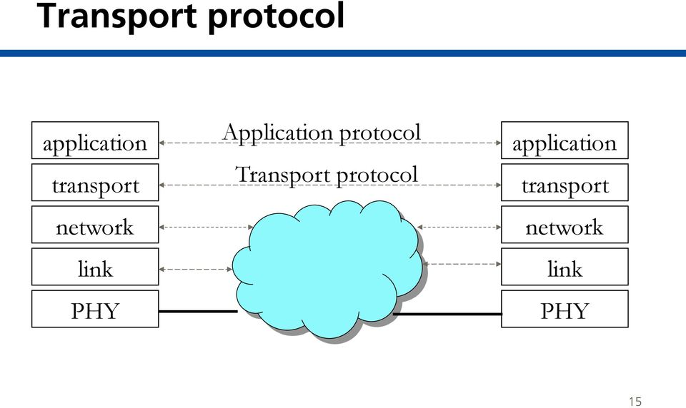 Application protocol   15