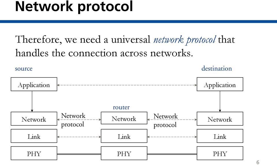 source destination Application Application Network Network