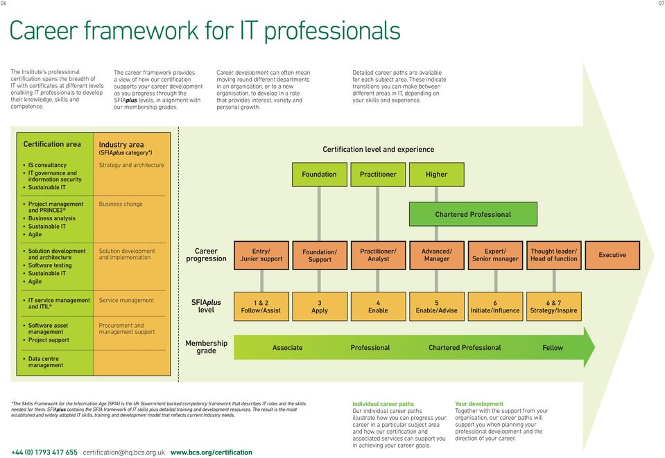 The career framework provides a view of how our certification supports your career development as you progress through the SFIAplus levels, in alignment with our membership grades.