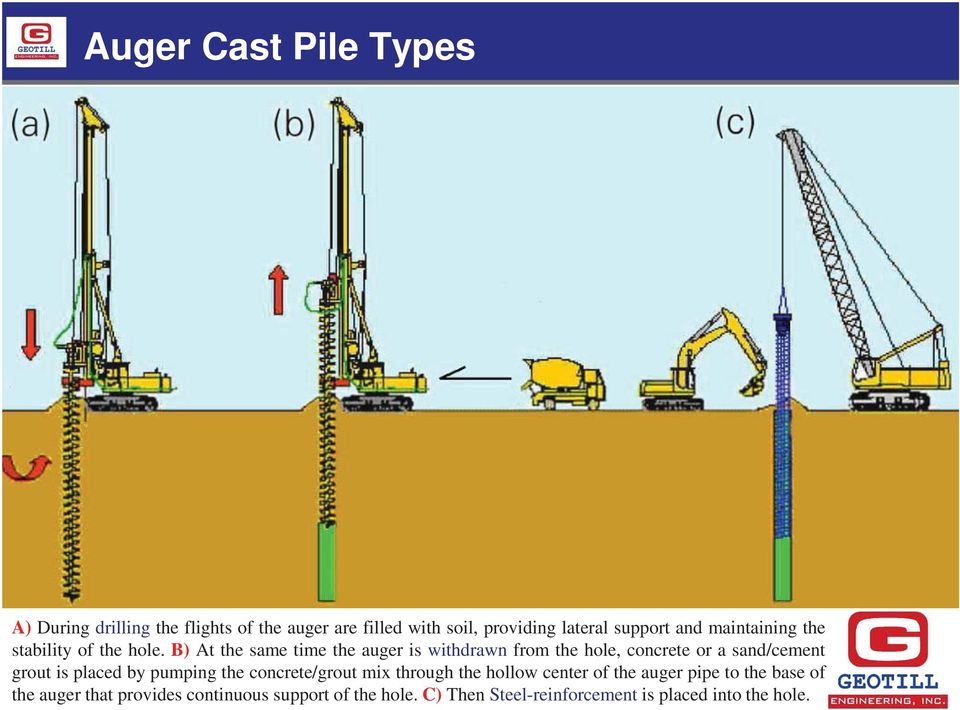 B) At the same time the auger is withdrawn from the hole, concrete or a sand/cement grout is placed by pumping the