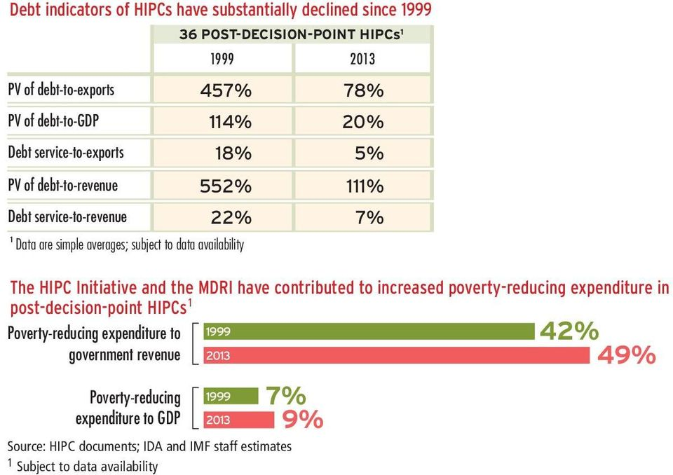 The HIPC Initiative and the MDRI have contributed to increased poverty-reducing expenditure in post-decision-point HIPCs 1 Poverty-reducing expenditure to 1999