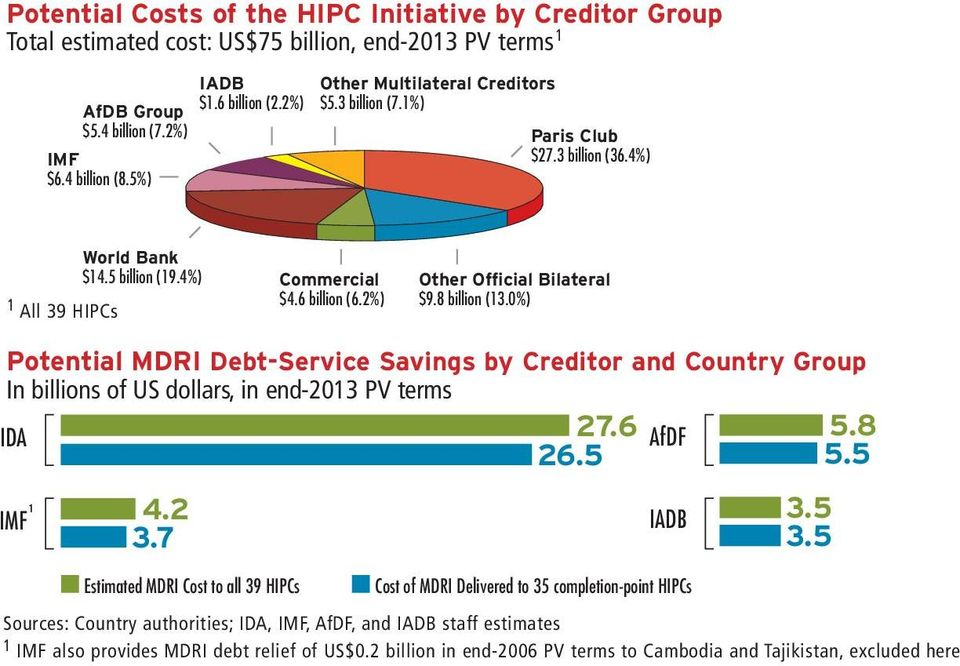 8 billion (13.0%) Potential MDRI Debt-Service Savings by Creditor and Country Group In billions of US dollars, in end-2013 PV terms IDA 27.6 AfDF 5.8 26.5 5.5 1 IMF 4.2 3.