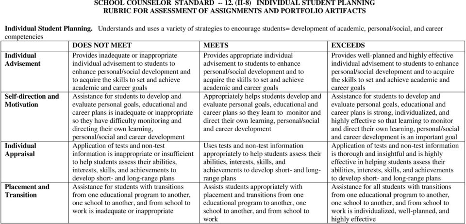 Appraisal Placement and Transition Provides inadequate or inappropriate individual advisement to students to enhance personal/social development and to acquire the skills to set and achieve academic