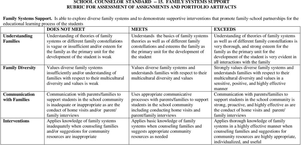 Families Family Diversity Communication with Families Interventions Understanding of theories of family systems or different family constellations is vague or insufficient and/or esteem for the