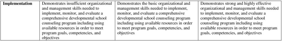 developmental school counseling program including using available resources in order to meet program goals, competencies, and objectives Demonstrates strong and highly effective organizational and