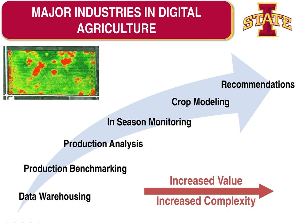 Monitoring Production Analysis Production