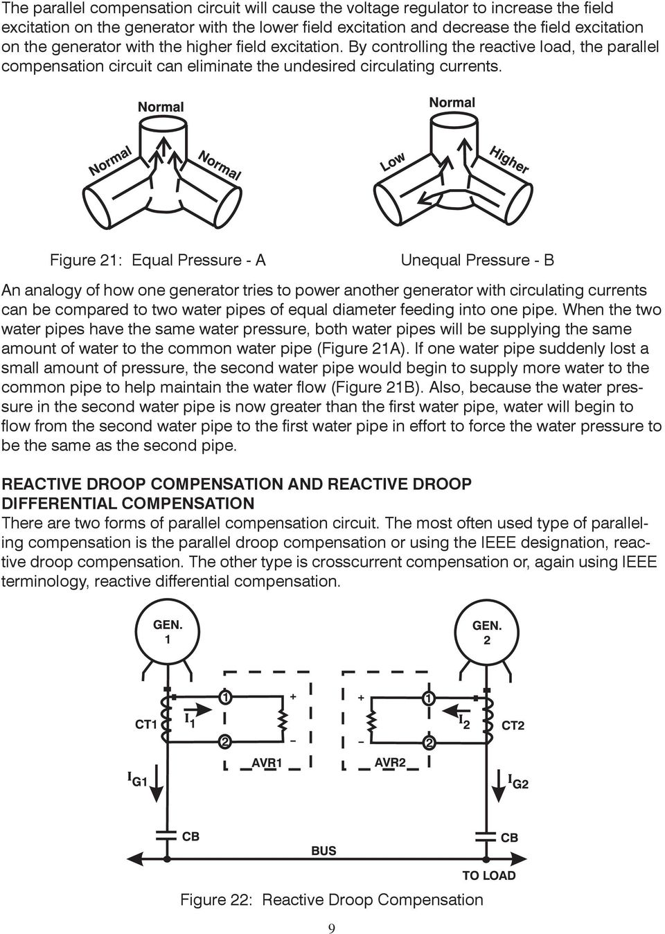 Figure 21: Equal Pressure - A Unequal Pressure - B An analogy of how one generator tries to power another generator with circulating currents can be compared to two water pipes of equal diameter