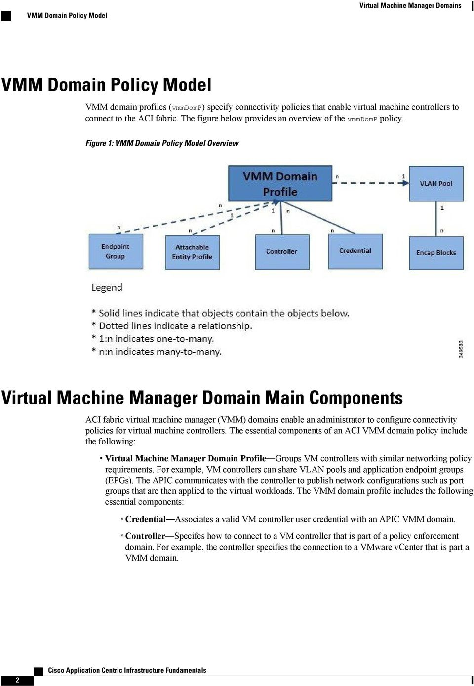 Figure 1: VMM Domain Policy Model Overview Virtual Machine Manager Domain Main Components ACI fabric virtual machine manager (VMM) domains enable an administrator to configure connectivity policies