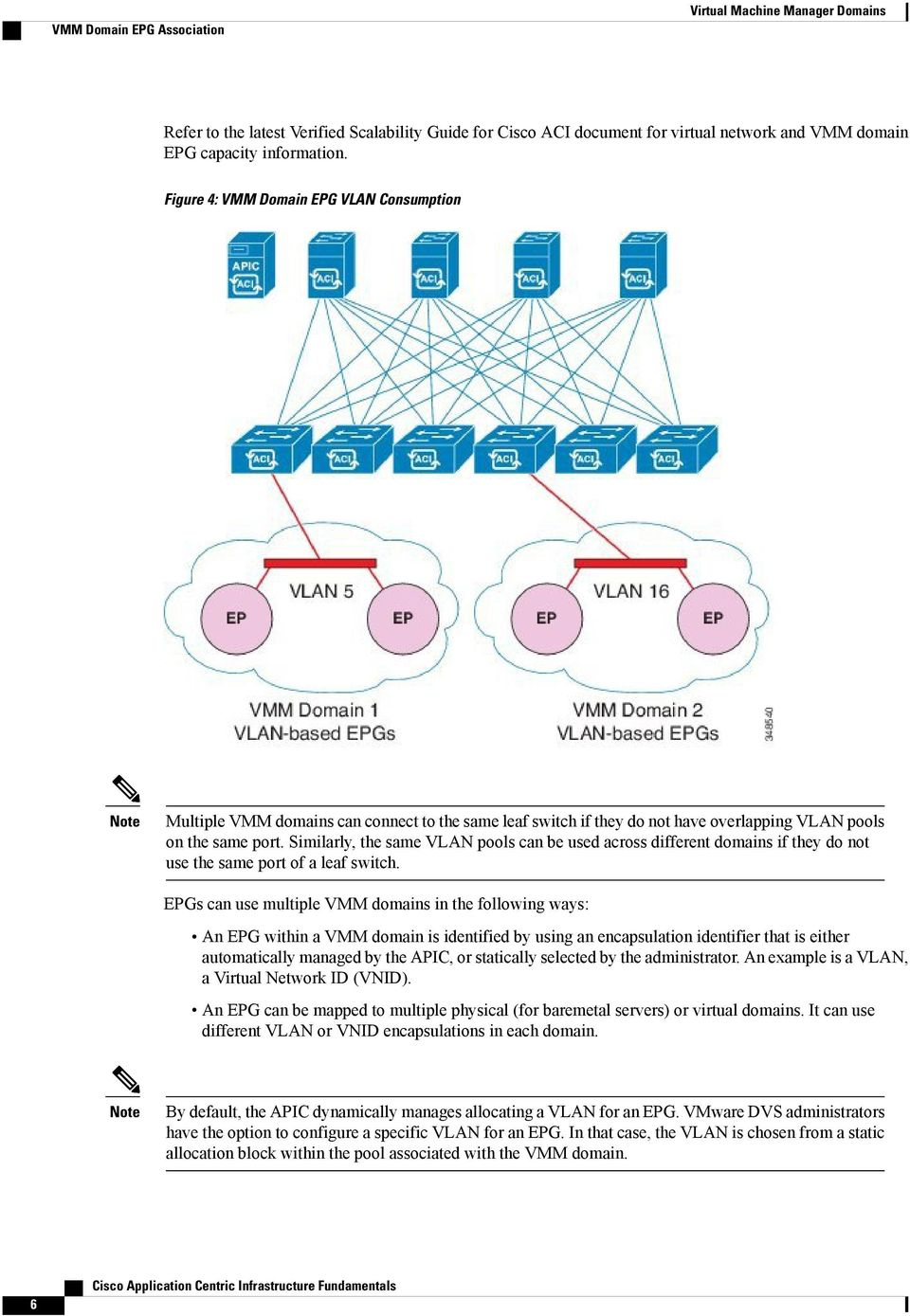 Similarly, the same VLAN pools can be used across different domains if they do not use the same port of a leaf switch.