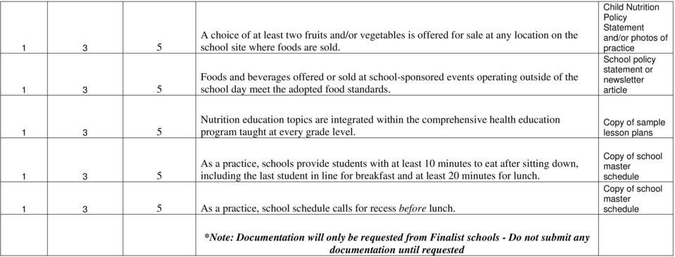 School policy statement or newsletter article Nutrition education topics are integrated within the comprehensive health education program taught at every grade level.